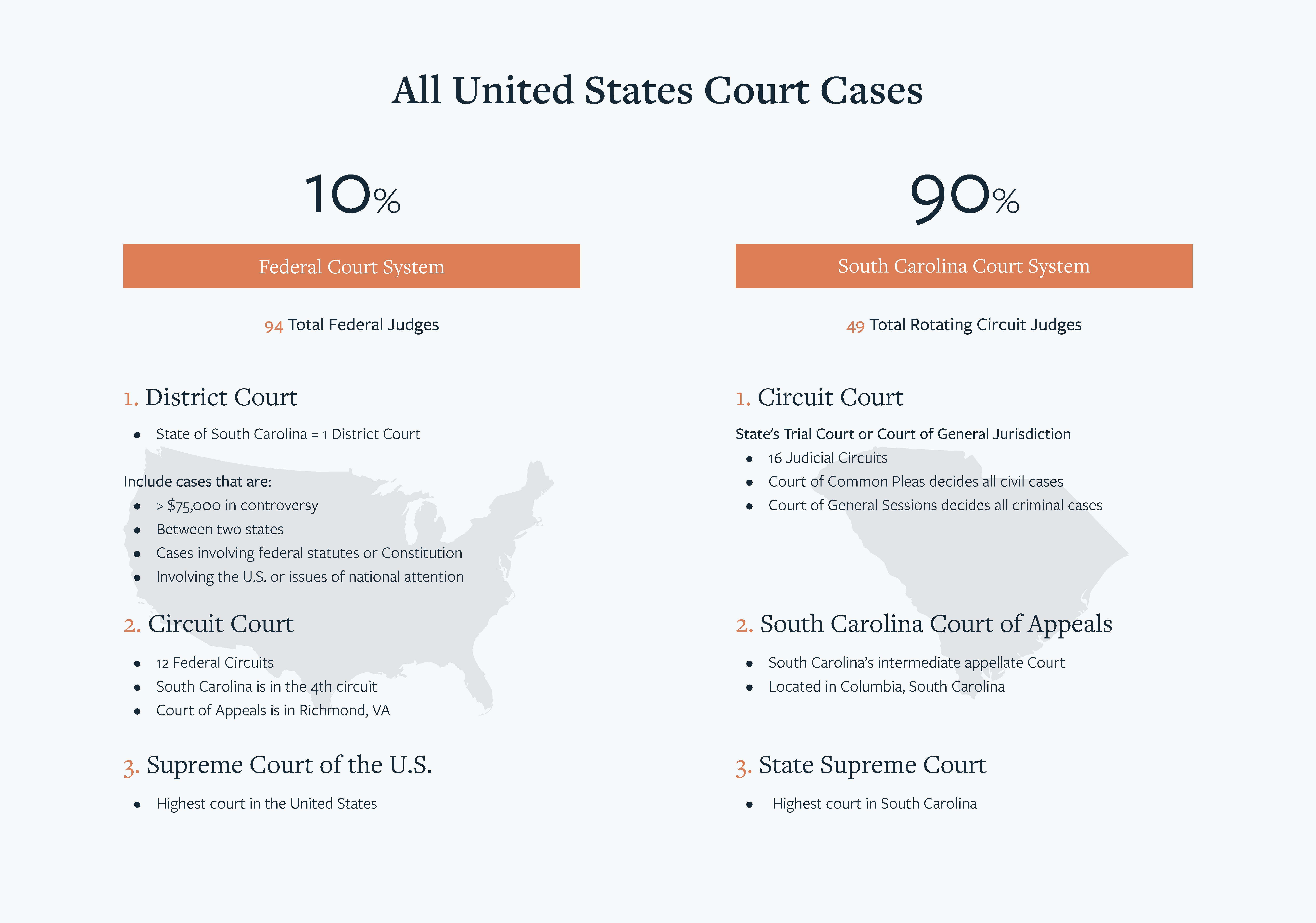 Federal and State Court System Breakdown